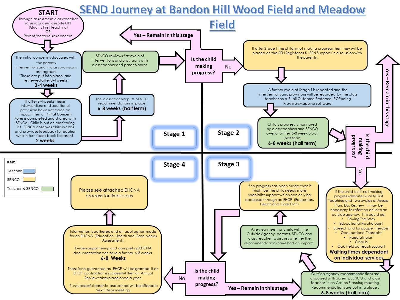 SEND Journey Flow Diagram
