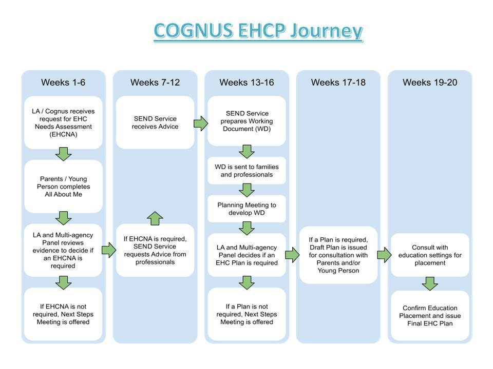 EHCP timescales